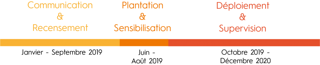 Le projet sera décomposé en 3 phases : la première (communication et recensement) aura lieu de janvier à septembre 2019, la seconde (plantation et sensiblisation) de juin à août 2019 et enfin la troisième (déploiement et supervision) d'octobre 2019 à décembre 2020).